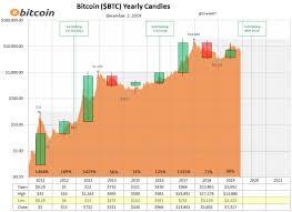 Bitcoin Plus Chart Bitcoin Market God Indicator Signals Btcs Next Big Move