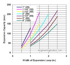 Cmp Pipe Size Chart Steel Pipe Expansion Loop Capacity