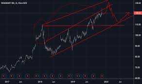Wmt Stock Price And Chart Nyse Wmt Tradingview