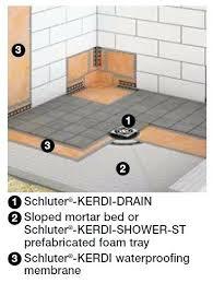 schluter shower drain systems systems schluter kerdi shower kit linear drain