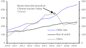 Gdp By Month Chart Mixed Q2 Gdp Figures China Tourism Clampdown Capital