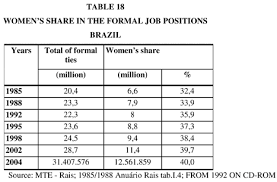 Work And Gender In Brazil In The Last Ten Years