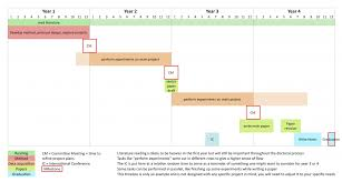 Guidelines To Draw A Timeline Of Your Phd Academiac