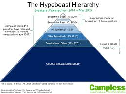 Nike Hierarchy Chart The Hypebeast Hierarchy Stockx News