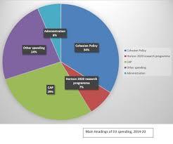 State Of Michigan Budget Pie Chart Inspirational The Eu Bud