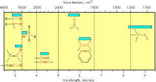 Polymer Analysis Title