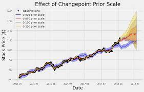 Stock Prediction In Python Towards Data Science