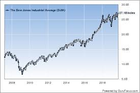 Ignite Stock Chart Us Stock Market Remains Significantly Overvalued Despite