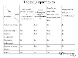 Презентация на тему Матвеев Евгений Валерьевич Электронное  8 Таблица критериев