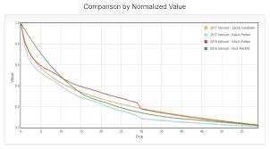 draft pick chart nba draft pick trade value charts apbrmetrics