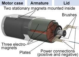 electric motor physics. An Electric Motor Disassembled Physics