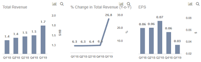 Sirius Xms Earnings Likely To Drop In 2019 In Spite Of The