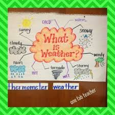 Weather Anchor Chart Weather Anchor Chart Weather Science Teaching Weather