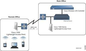 wireless lan controller configuration guide release  lightweight access point configuration note