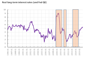 Are Long Term Interest Rates Actually Rising World