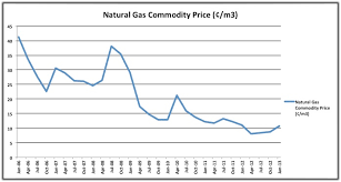 Gas Price Fluctuation Chart Natural Gas Management Nxt Level Energy Solutions Nxt