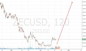 Bitcoin To Aud Coingecko Ethereum Catalysts 828 Camping