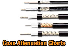Coax Cable Loss Chart Coax Cable Attenuation Resource Detail The Dxzone Com