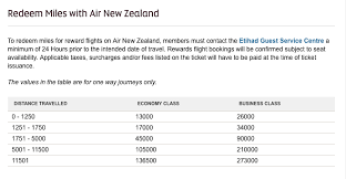 Air New Zealand Award Chart Heres All Of The Etihad Partner Award Charts That Are