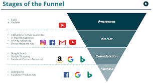 How To Build A Full Funnel Online Marketing Budget