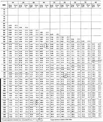 Basic Hvac Duct Sizing Chart Hvac Duct Sizing Chart