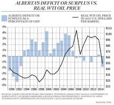 Oil Prices Alberta Chart Dont Blame Oil Prices For Albertas Deficit Financial Post