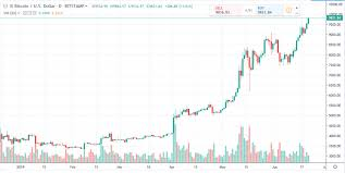 Bitcoin Daily Chart Alert Prices Power To 13 Mo High