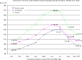 Kerosene Price Chart Speculation Continues To Dictate Oil Price Movement A