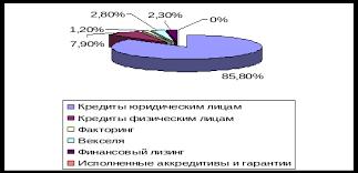 Как определить окислитель и восстановитель КакИменно ру как  Курсовая работа кредитование юр лиц