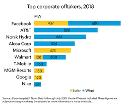 Facebook Leads Record Clean Power Purchases In 2018