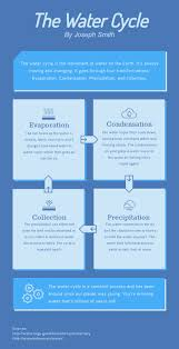 Water Infographic Template Visme