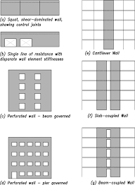 Small Picture STRUCTURE magazine Special Reinforced Masonry Walls