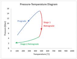 Pressure Temperature Time Path Wikipedia