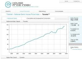 Canadas National House Price Index