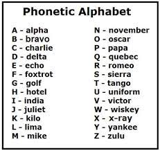 A standardized set of symbols for representing the sounds of human speech. Phonetic Alphabet Uk Phonetic Alphabet Military Alphabet Alphabet Charts
