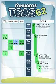 OpenDurian เตรียมสอบ TOEIC IELTS TCAS ก.พ.
