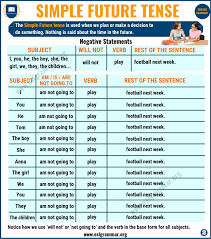 Tense Chart In English Grammar With Example Simple Future Tense Definition And Useful Examples In