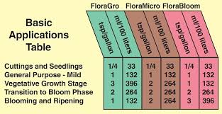 General Hydroponics Ppm Chart Hardwater Floramicro Nutrient Gallon