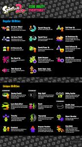 Splatoon 2 Brand Chart Splatoon 2 Abilities List All Splatoon 2 Brand Abilities