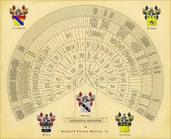 Genealogy Family Tree Forms Professional Genealogy Charts Family Trees Genealogy Researchers