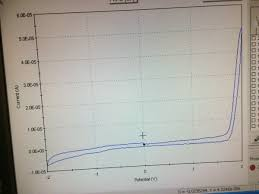 Blank And In Cyclic Voltammetry I Ran A Blank And I Observed A Big Anodic Peak