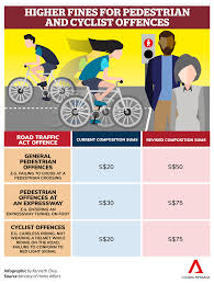 Beating Red Light Demerit Points Higher Fines For Motorists Pedestrians And Cyclists From