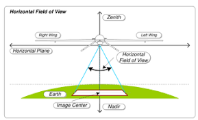 Field Of View Wikipedia