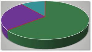Картинки по запросу диаграмма круг