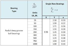 Ball Bearing Overview And Technical Information