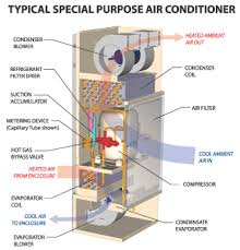 Enclosure Air Conditioners Information | Engineering360