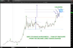 Walmart Stock Wmt A Case Study Of Chart Pattern