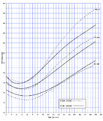 Bmi Centile Chart A Body Mass Index Percentiles For Age 2 To 19 Years For