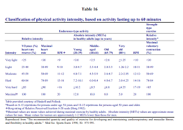 Prescribing And Monitoring Cardiovascular Exercise Intensity