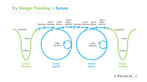 How Do Designers Think Try Design Thinking Scrum A Powerful Hybrid Agile Approach